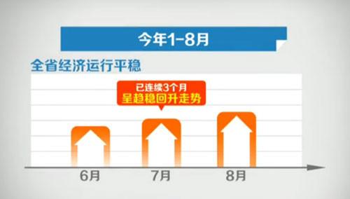 湖南经济连续3个月呈趋稳回升走势